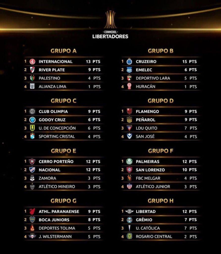 Le classement à la 5e journée de Copa Libertadores