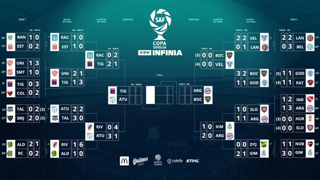 Tableau de la Copa Superliga