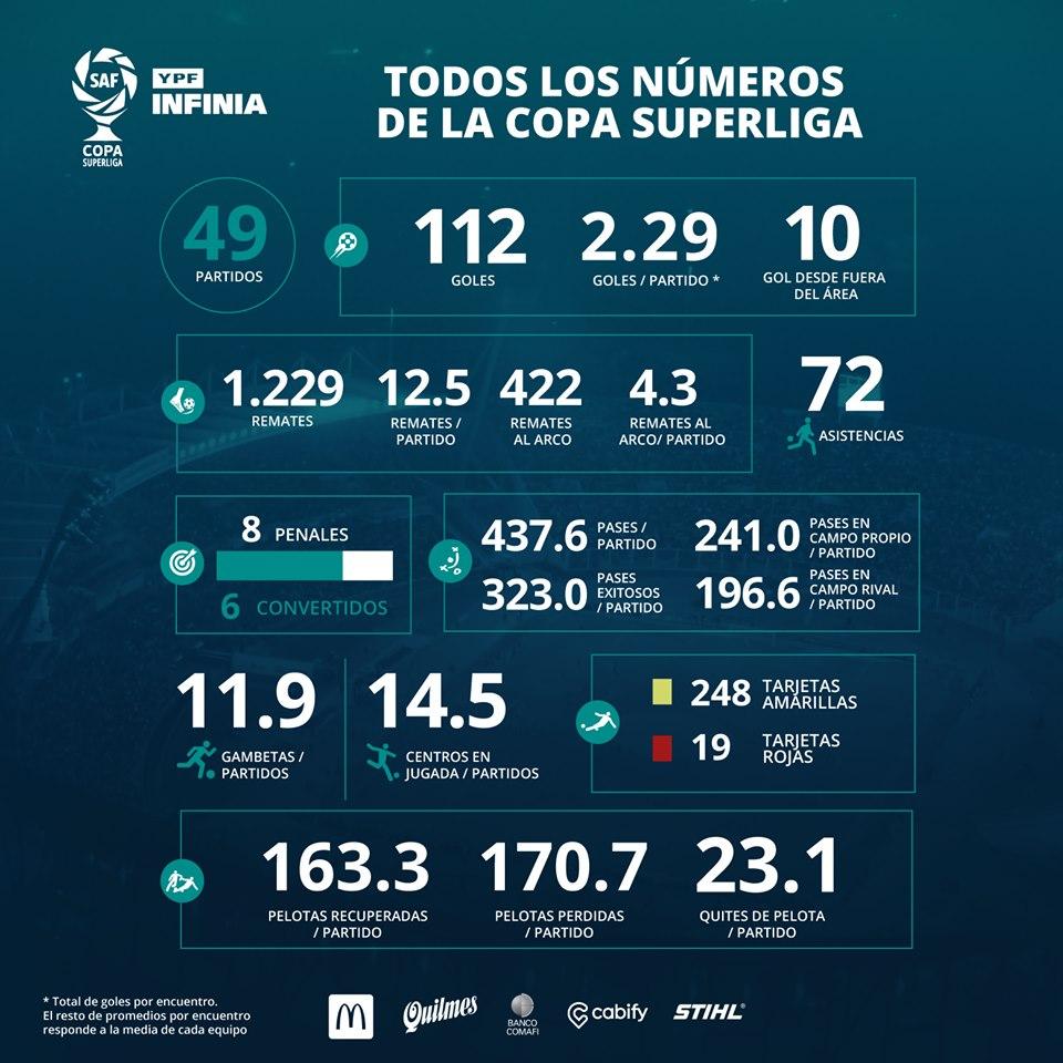Tous les chiffres de la Copa Superliga 2019