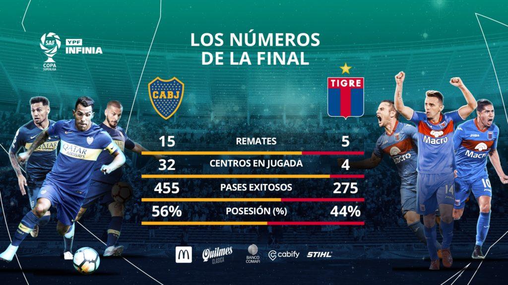 Les statistiques de la finale