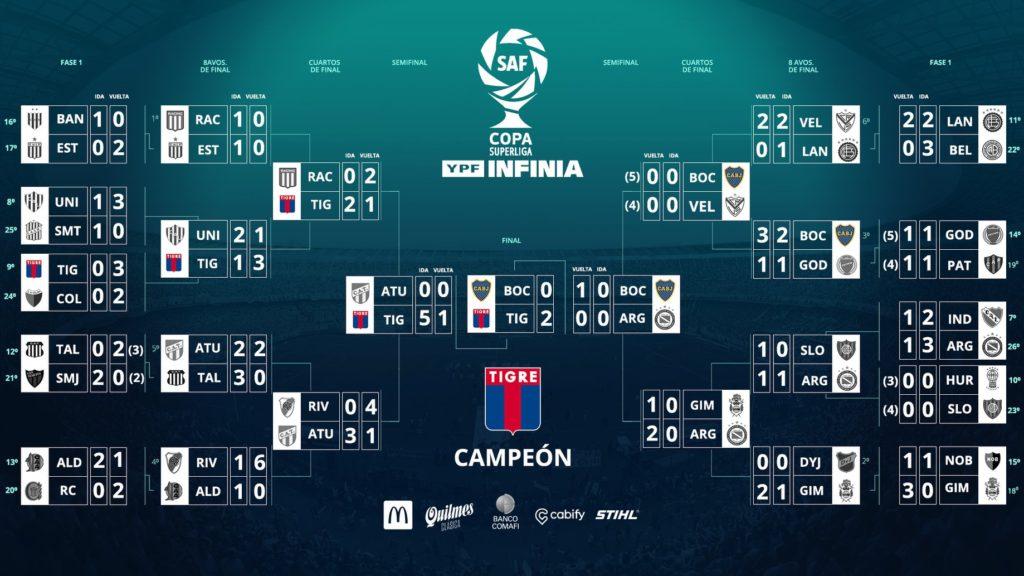 Tous les résultats de la Copa America 2019