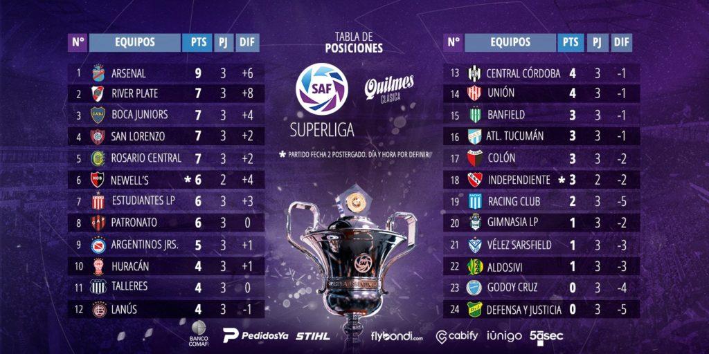 Classement après 3 journées de Superliga Argentina