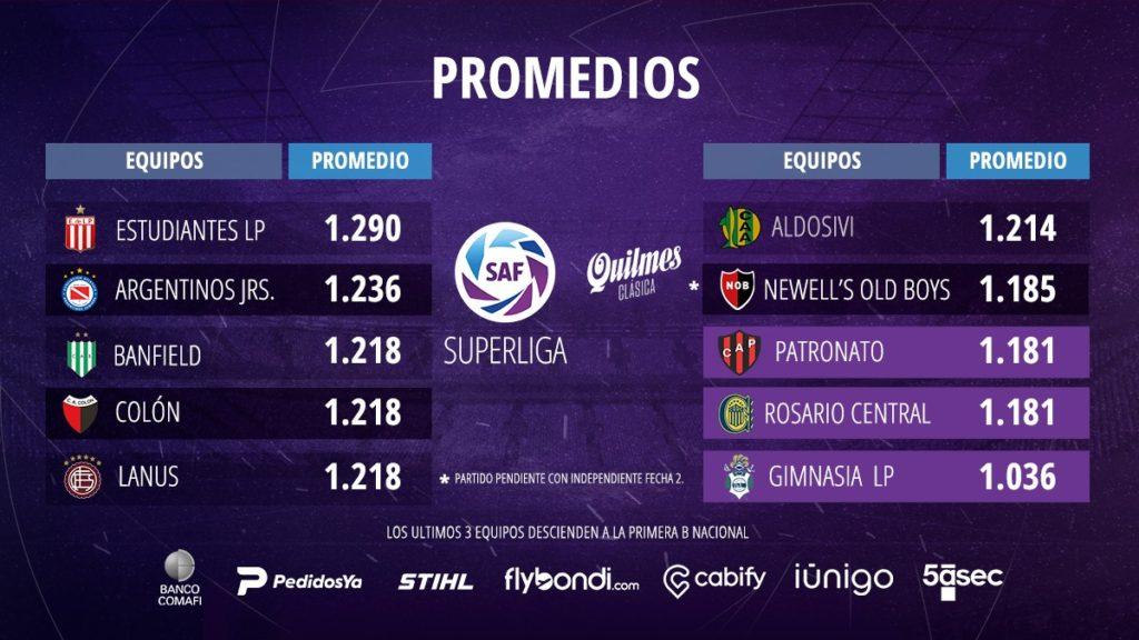 Classement Promedios après 3 journées de Superliga Argentina