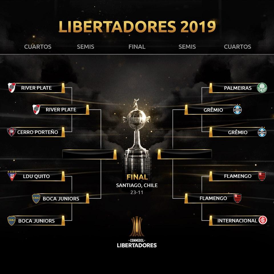Le tableau des demi-finales de Copa Libertadores 2019