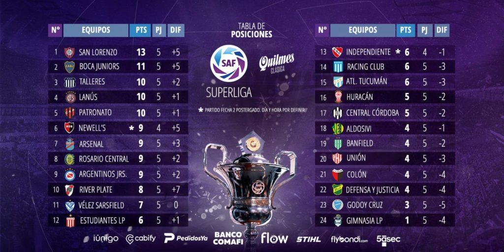 Classement de Superliga Argentina à la 5e journée