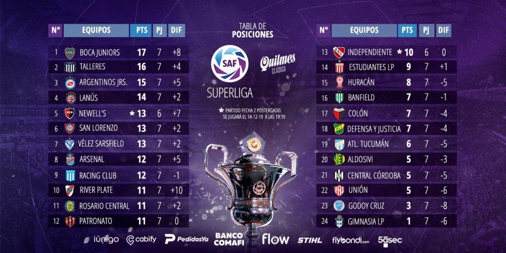 Le classement de Superliga à la 7e journée