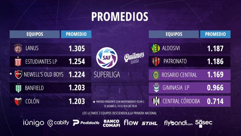 Promedios à la 7e journée de Superliga 2019-2020