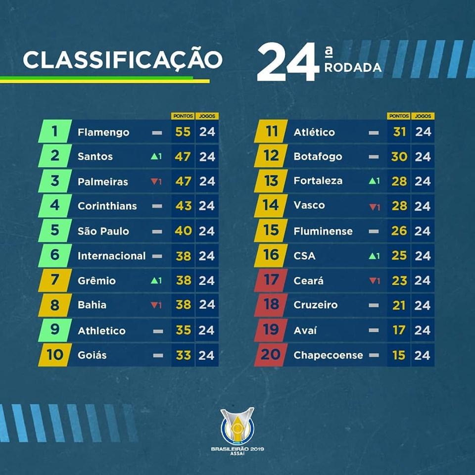 Classement du Brasileirão à la 24e journée