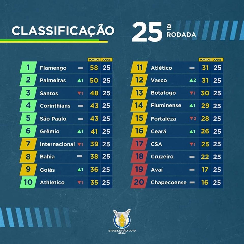 Classement du Brasileirão à la 25e journée