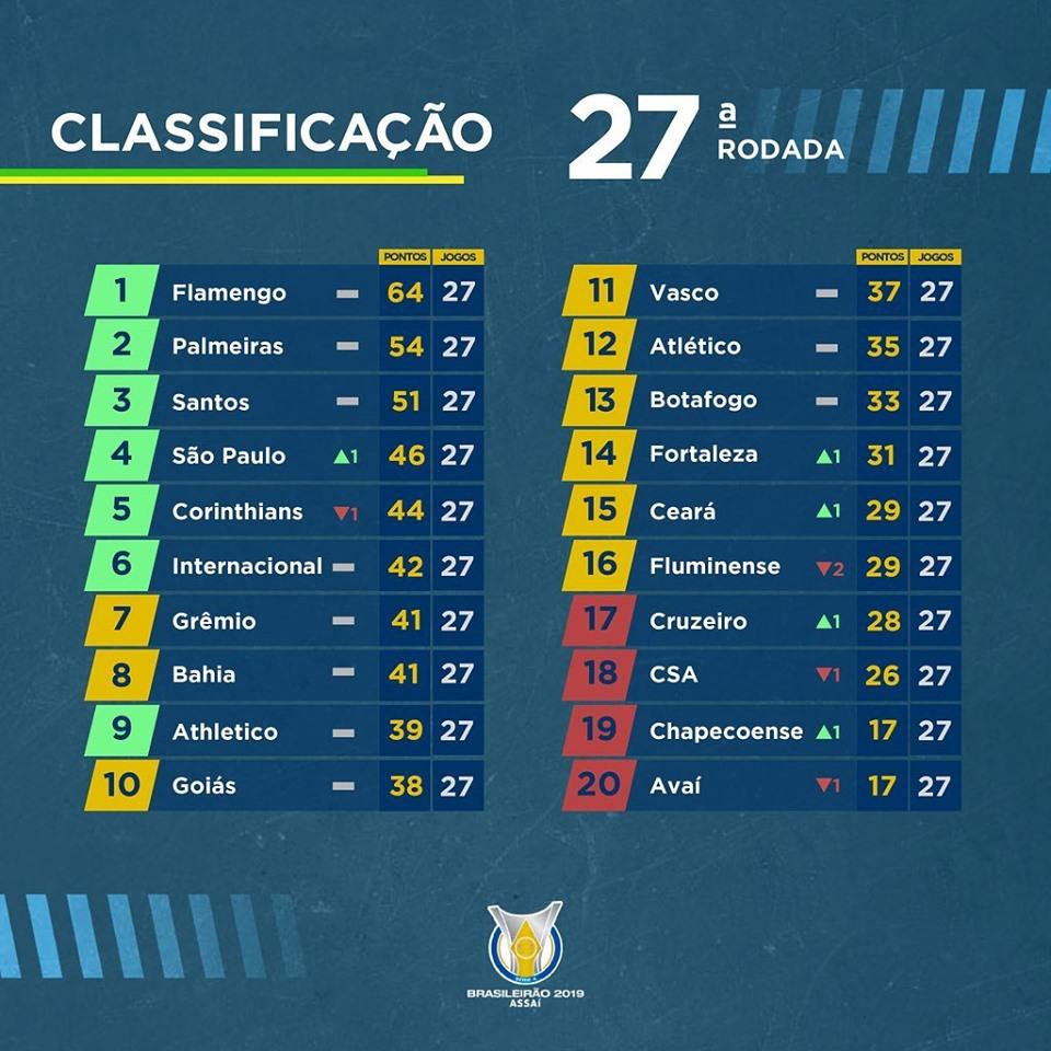 Le classement du Brasileirão à la 27e journée