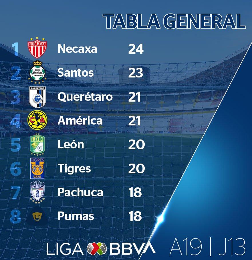 Le classement de Liga MX à la 13e journée
