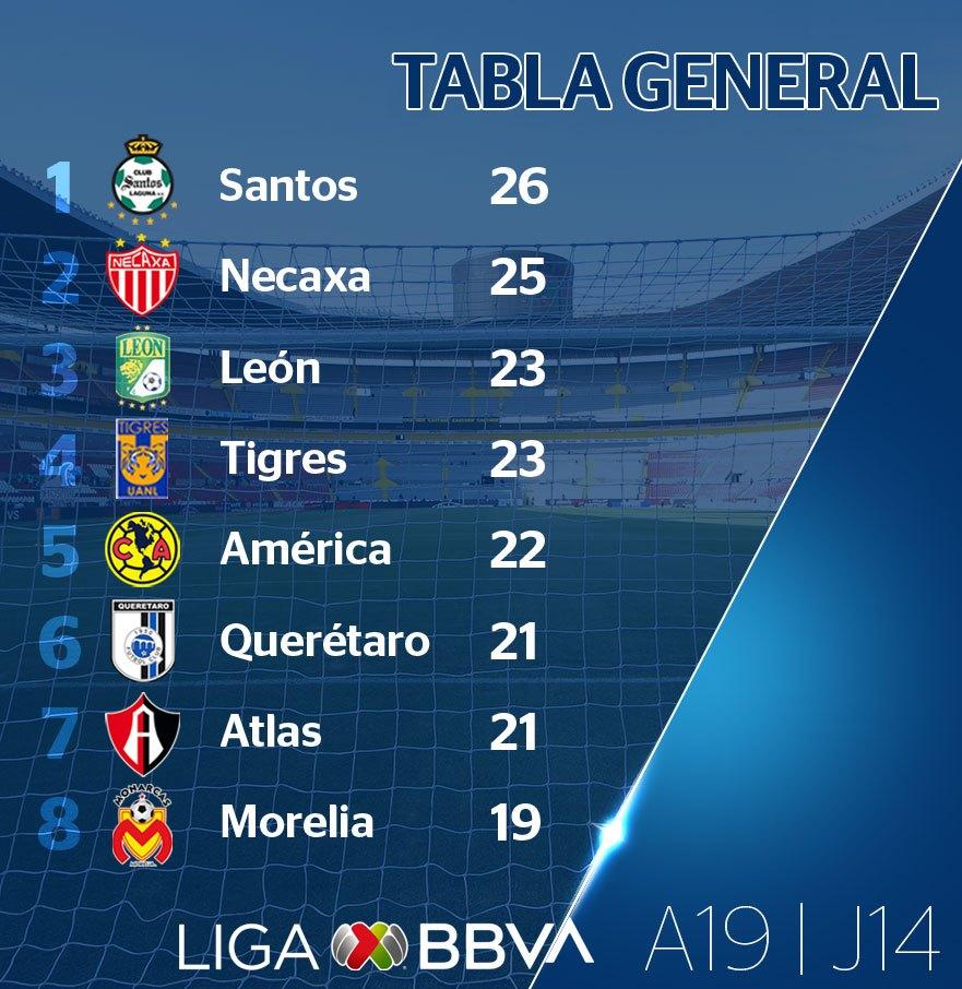 Le top du classement de Liga MX à la 14e journée