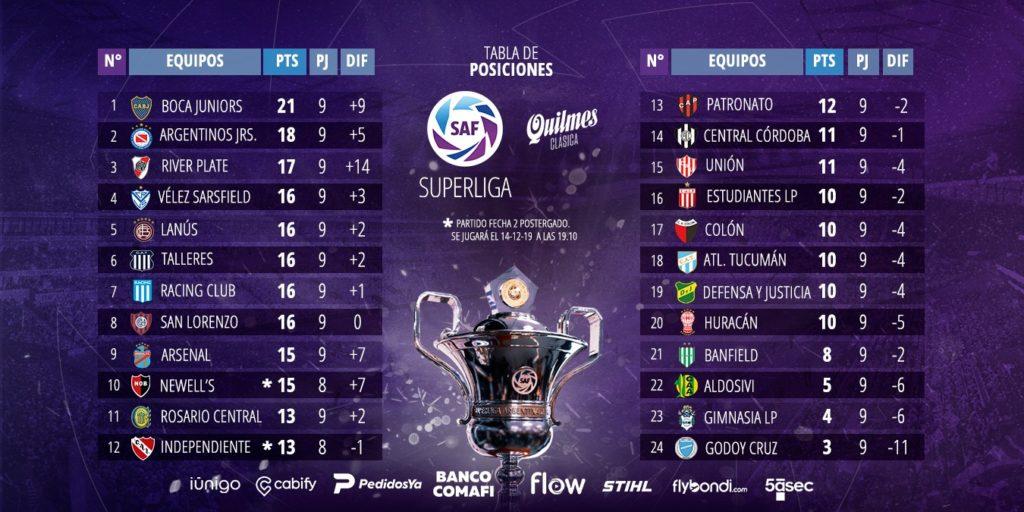 classement de Superliga Argentina à la 9e journée