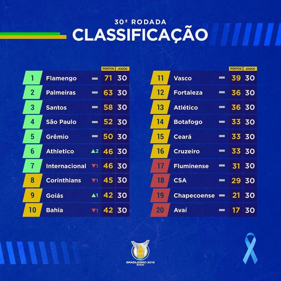 Classement du Brasileirão 2019 à la 30e journée