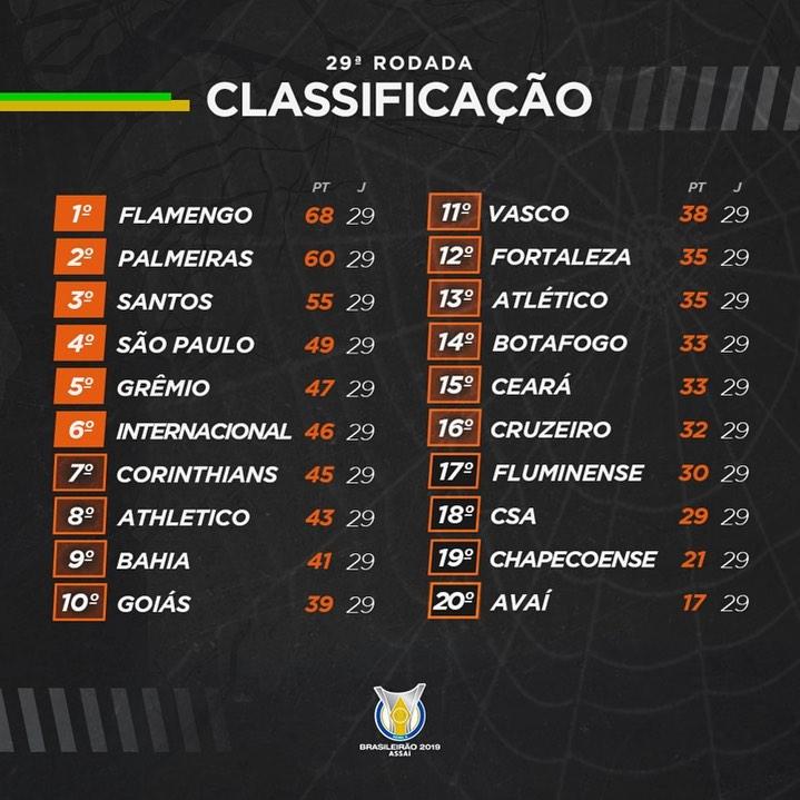 Classement du Brasileirão à la 29e journée