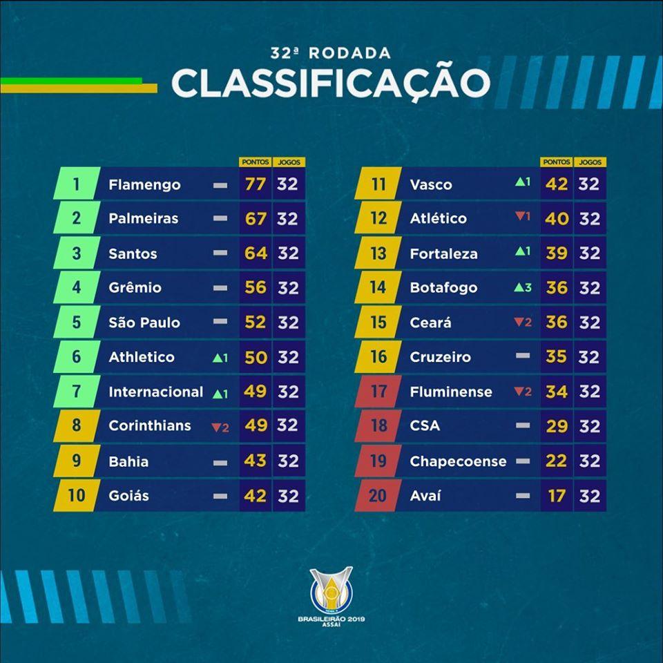 Classement du Brasileirão à la 32e journée