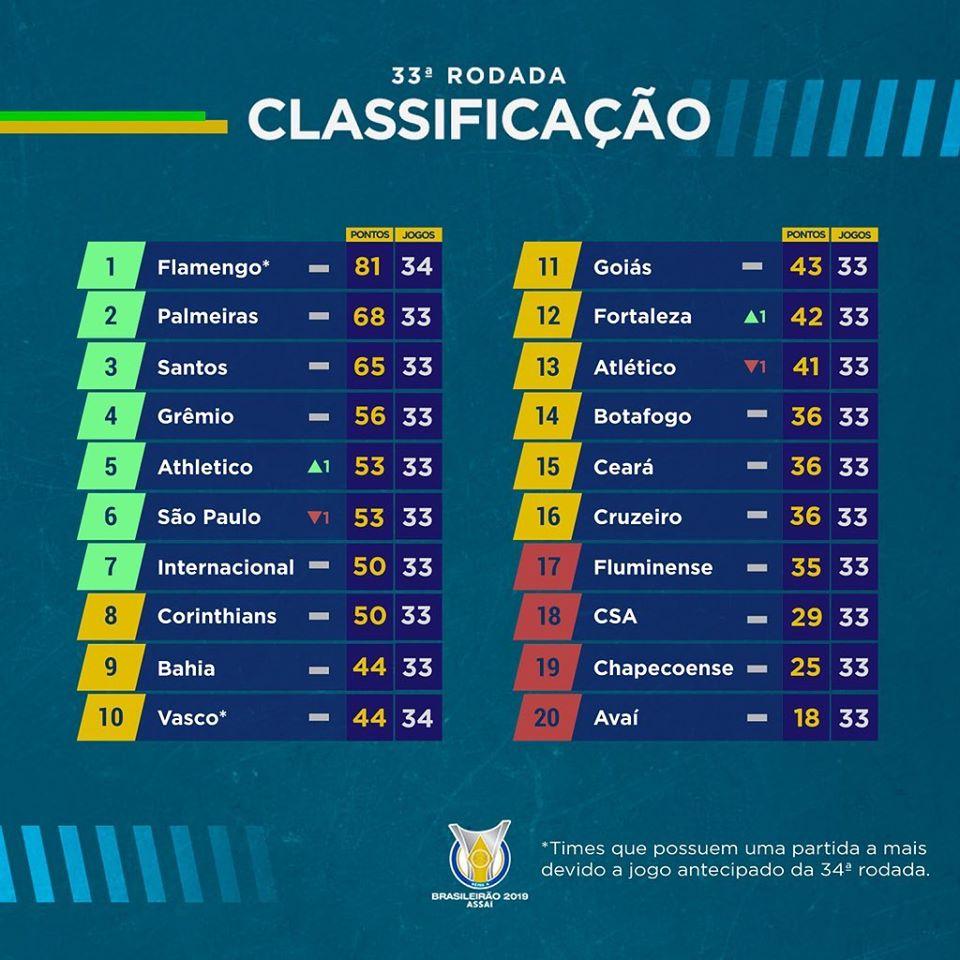 Le classement du Brasileirão 2019 à la 33e journée
