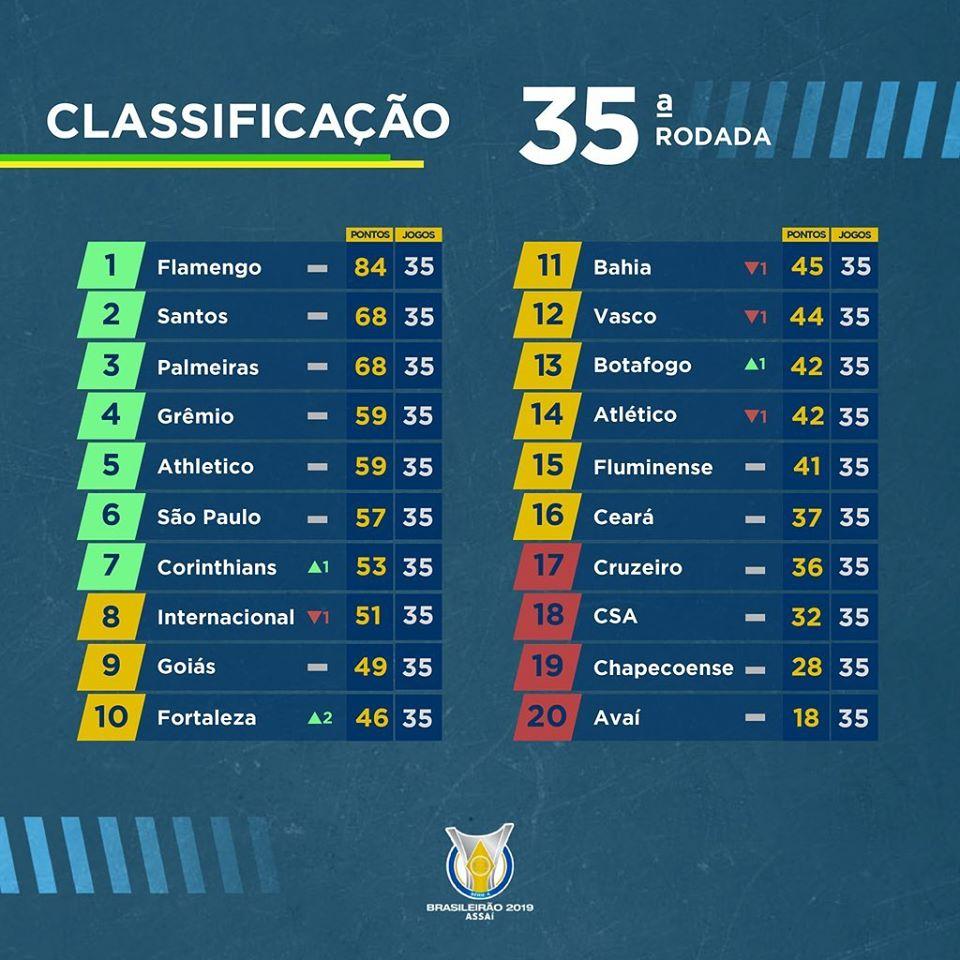 classement du brasileirão à la 35e journée