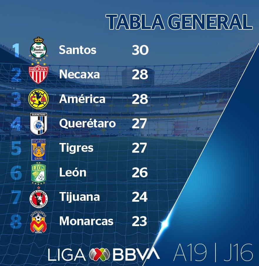 Classement de Liga MX à la 16e journée