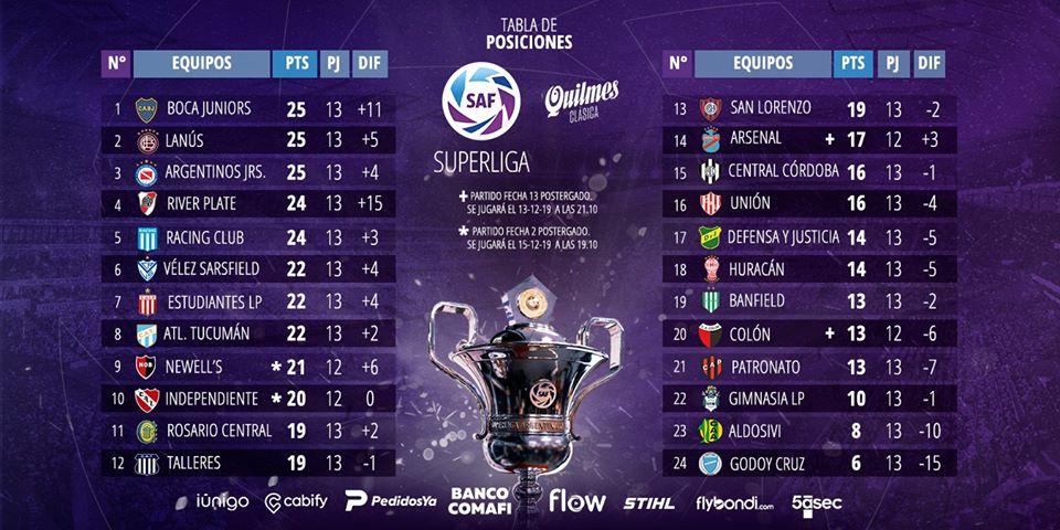 Le classement de Superliga Argentina 2019-2020 à la 13e journée