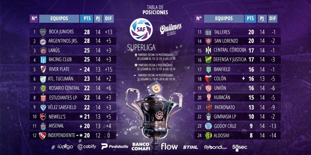 Le classement de Superliga Argentina à la 14e journée