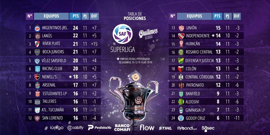 Le classement de Superliga à la 11e journée