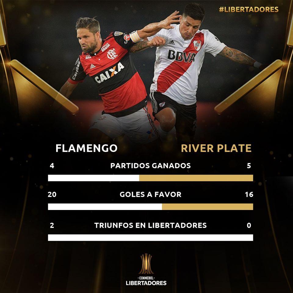 Historique des rencontres entre Flamengo et River Plate