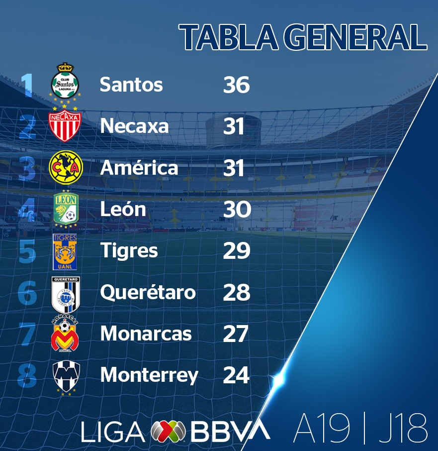 Le classement de Liga MX Apertura 2019 à la 18e journée