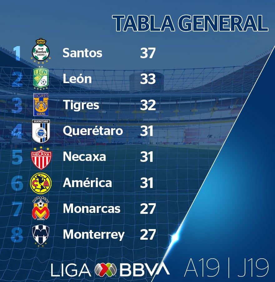 Classement de Liga MX à la 19e journée