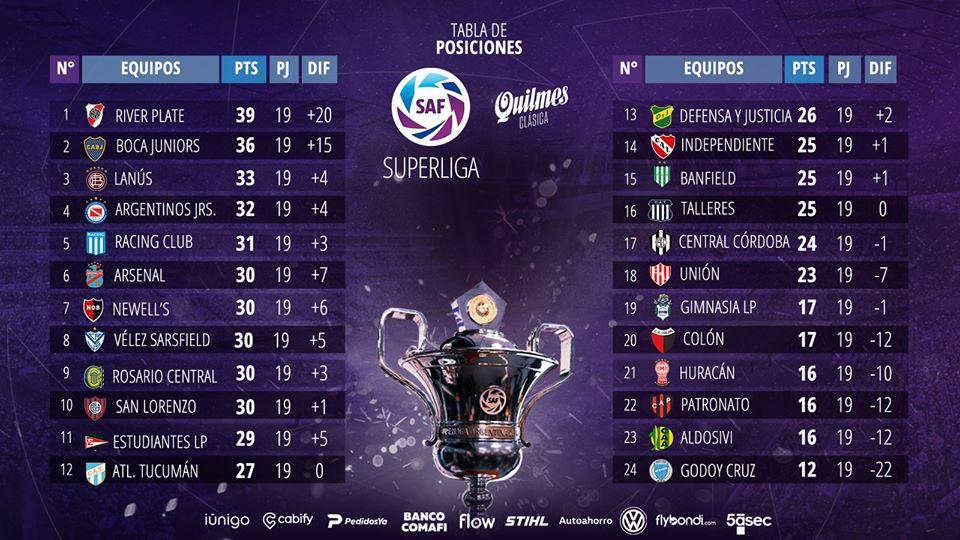 Le classement de Superliga 2019-2020 à la 19e journée
