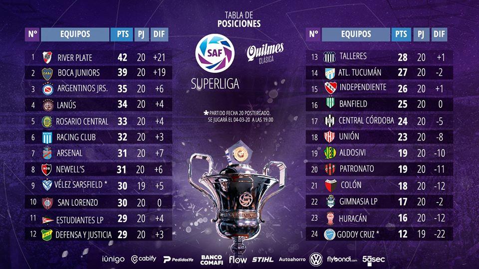 Le classement de Superliga 2019-2020 à la 20e journée