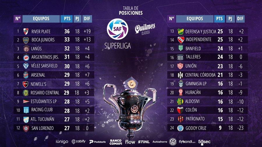 Le classement de Superliga Argentina 2020 à la 18e journée