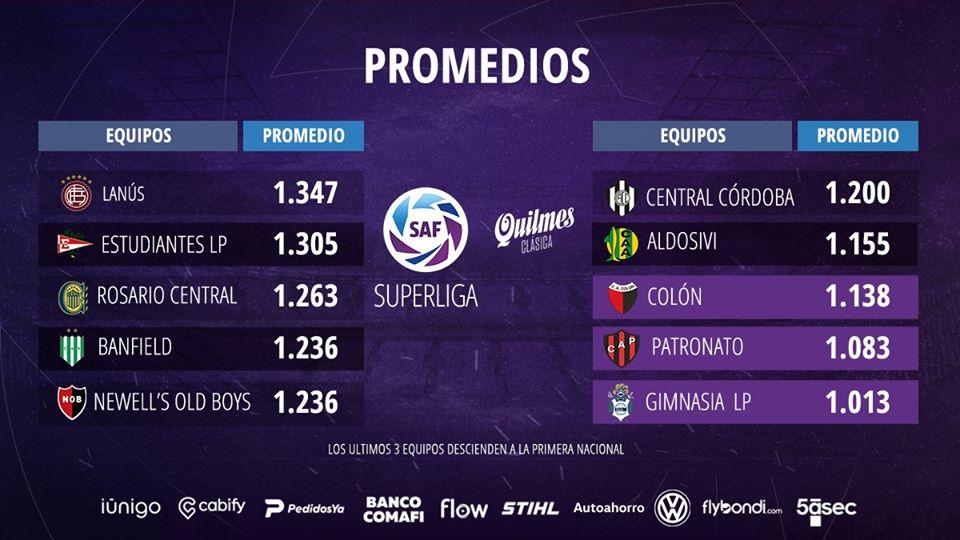 Le classement Promedios de Superliga 2019-2020 à la 20e journée