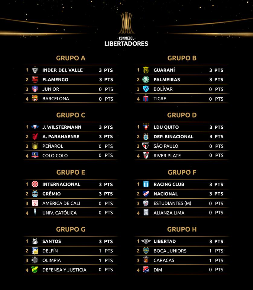 Les classements des huit groupes au terme de la 1e journée de Copa Libertadores 2020