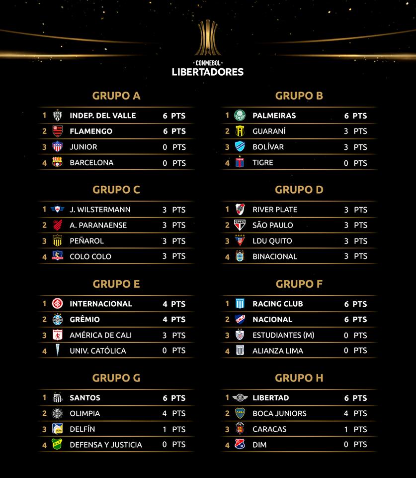 Les classements des huit groupes de Copa Libertadores 2020 à la deuxième journée