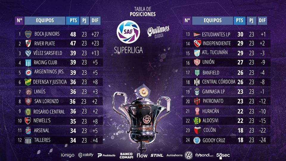 le classement final de Superliga 2019-2020 qui a consacré Boca