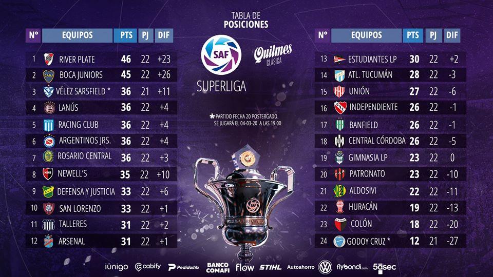 Le classement de Superliga 2020 à la 22e journée