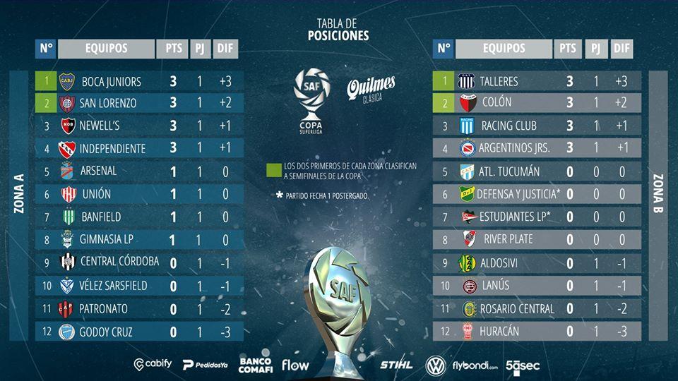 Classements des zones A et B de Copa Superliga 2020 à la première journée