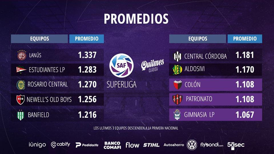 Le classement promedio à la 22e journée de Superliga 2020