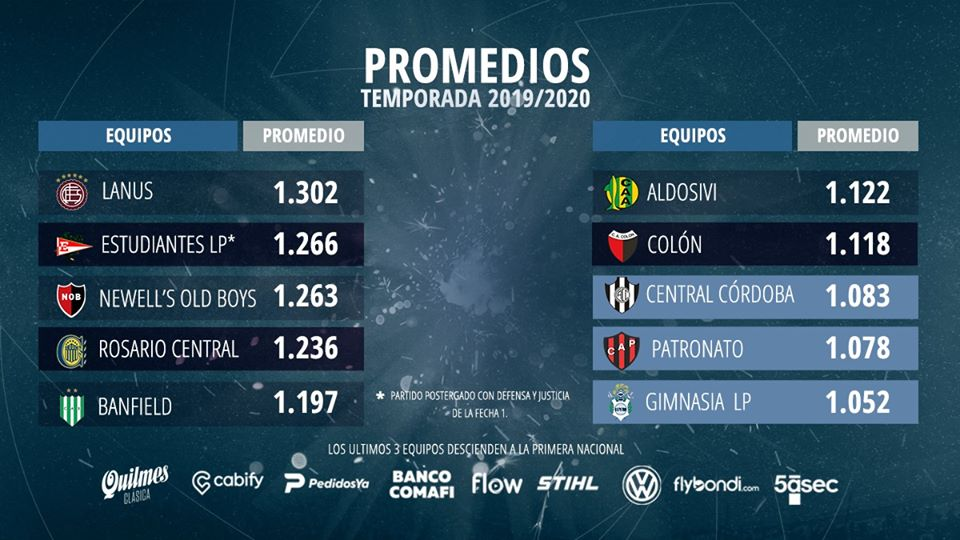 Classement des promedios à la 1e journée de Copa Superliga 2020