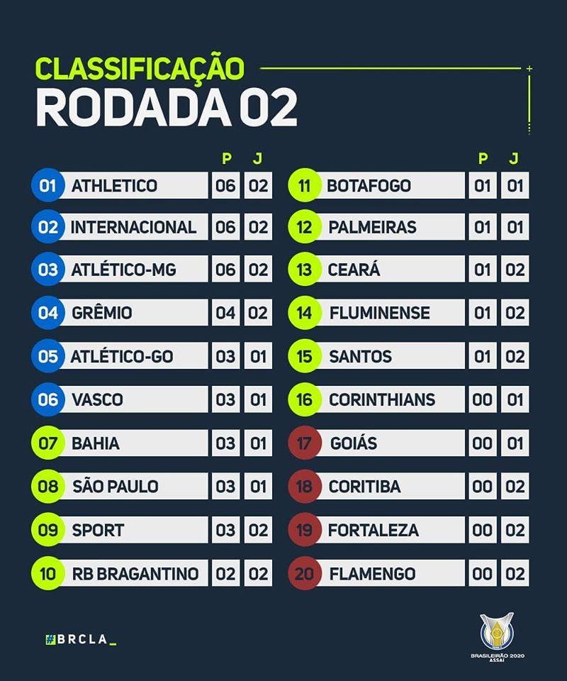 Le classement du Brasileirão 2020 à la 2e journée
