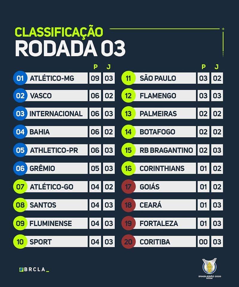 Classement du Brasileirão 2020 à la 3e journée
