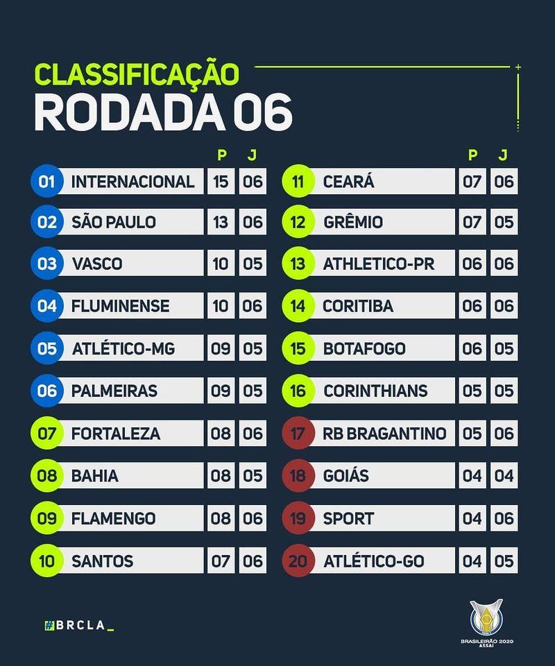 Le classement du Championnat Brésilien 2020 à la 6e journée