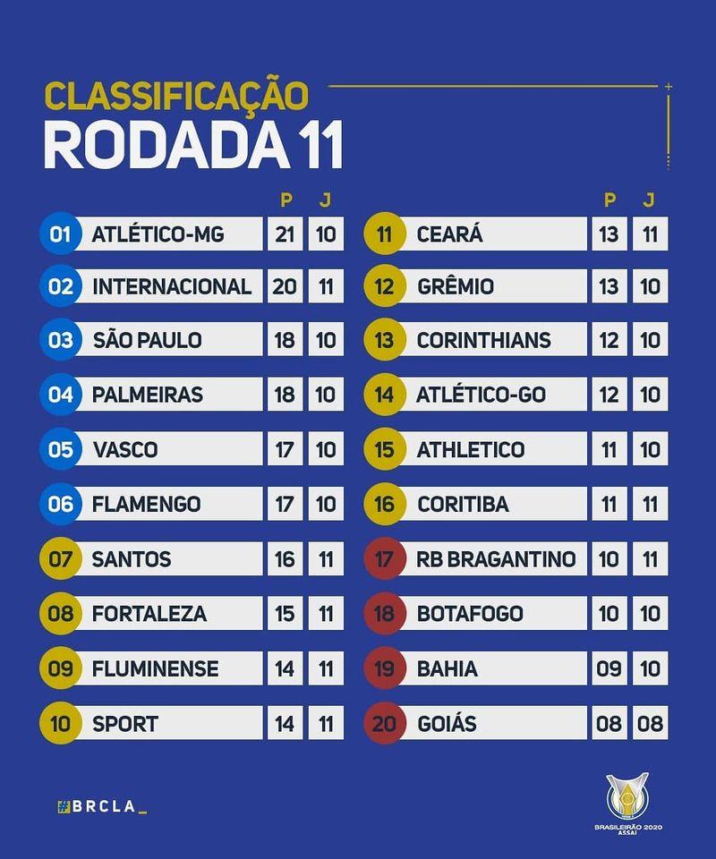 Le classement du championnat du Brésil 2020 à la 11e journée