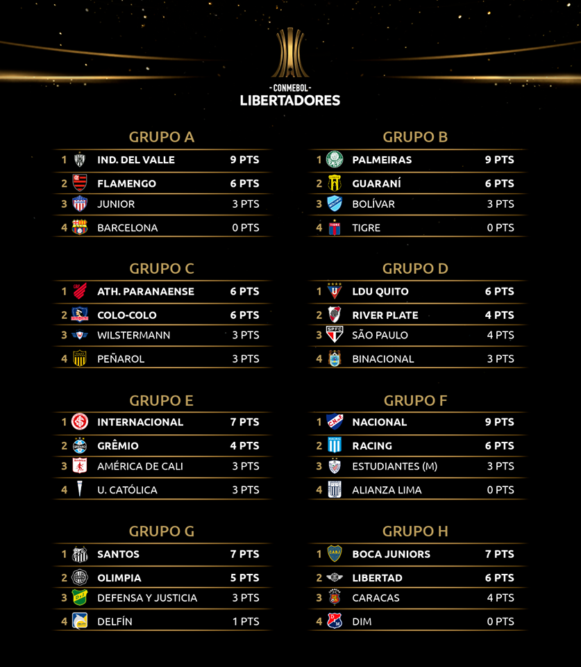 Les classements des huit groupes de Copa Libertadores 2020 à la fin de la 3e journée