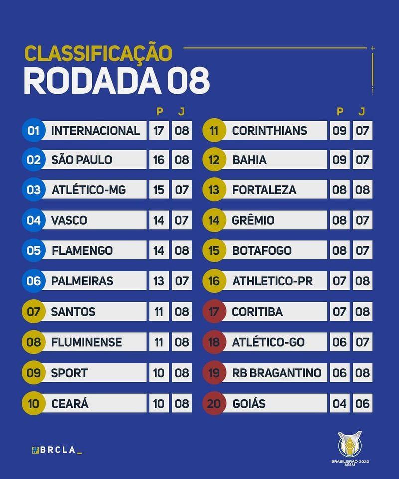 Le classement du Brasileirão 2020 à la 8e journée