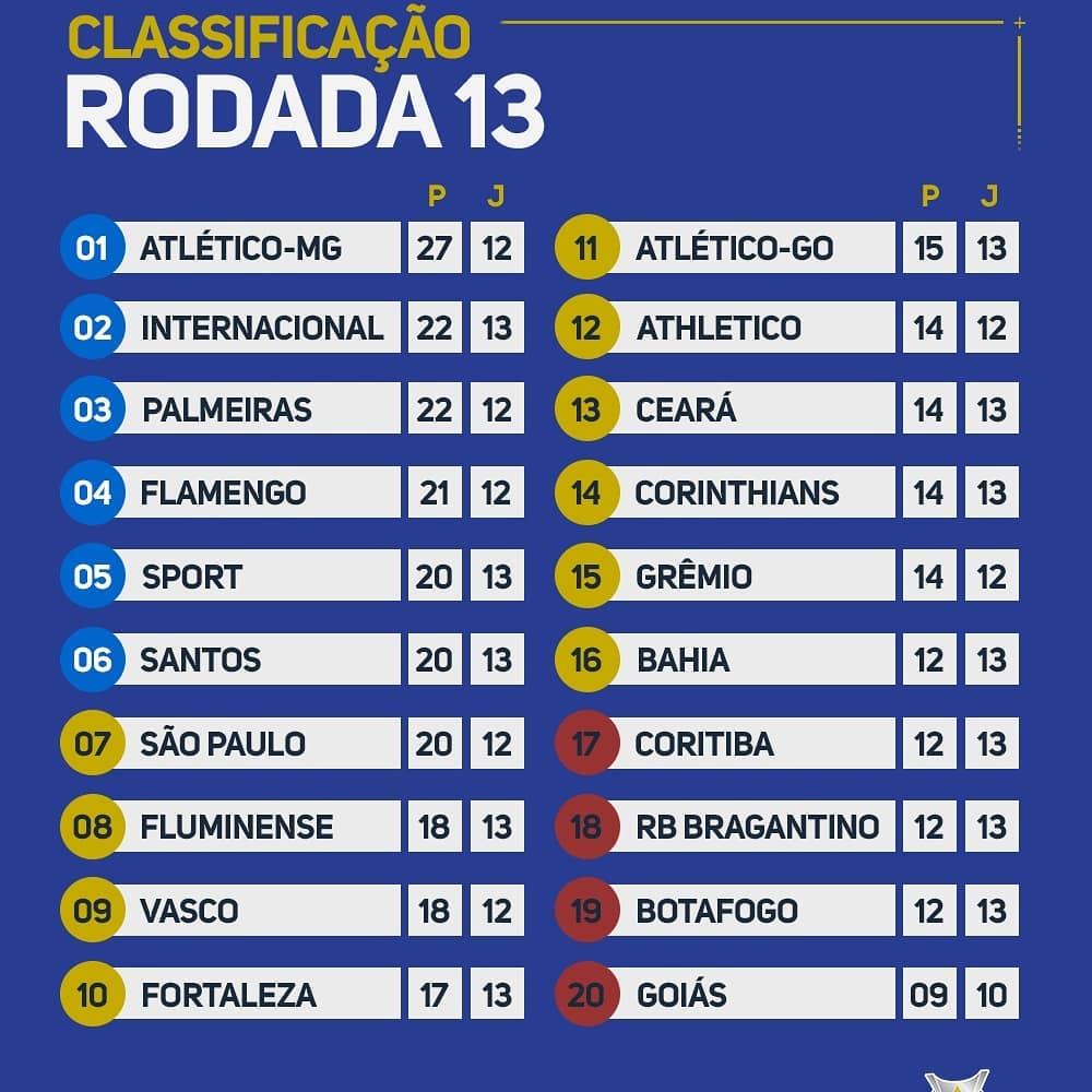 Le classement du Brasileirão 2020 à la 13e journée