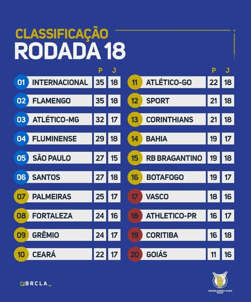 Le classement du brasileirão 2020 à la 18e journée