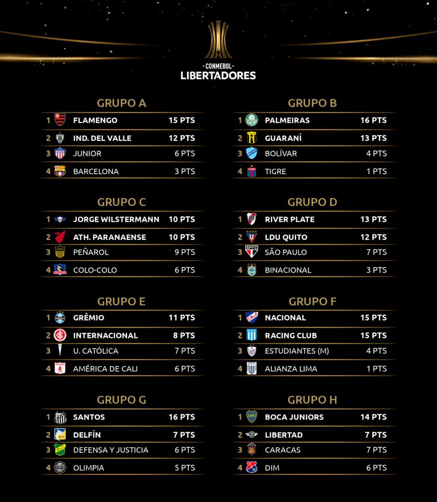 Les classements de la phase de groupes de Copa Libertadores 2020 à la sixième journée