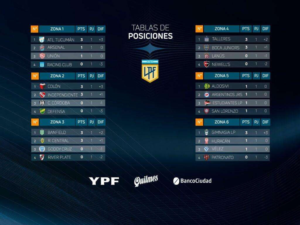 Les classements des 6 zones à la fin de la journée 1 de la Fase Clasificación de Copa Liga Profesional